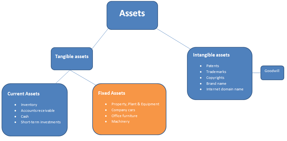 assets-classification